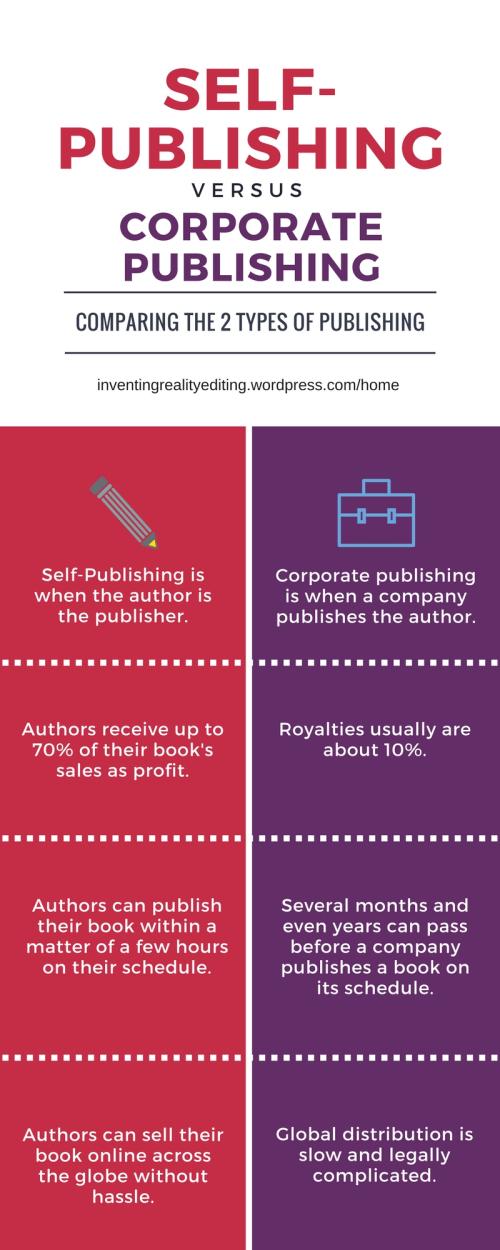Self-publishing vs. corporate publishing
